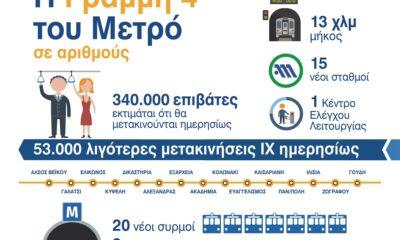 Η ακτινογραφία της νέας Γραμμής 4 του Μετρό της Αθήνας - Πηγή: Υπουργείο Υποδομών & Μεταφορών